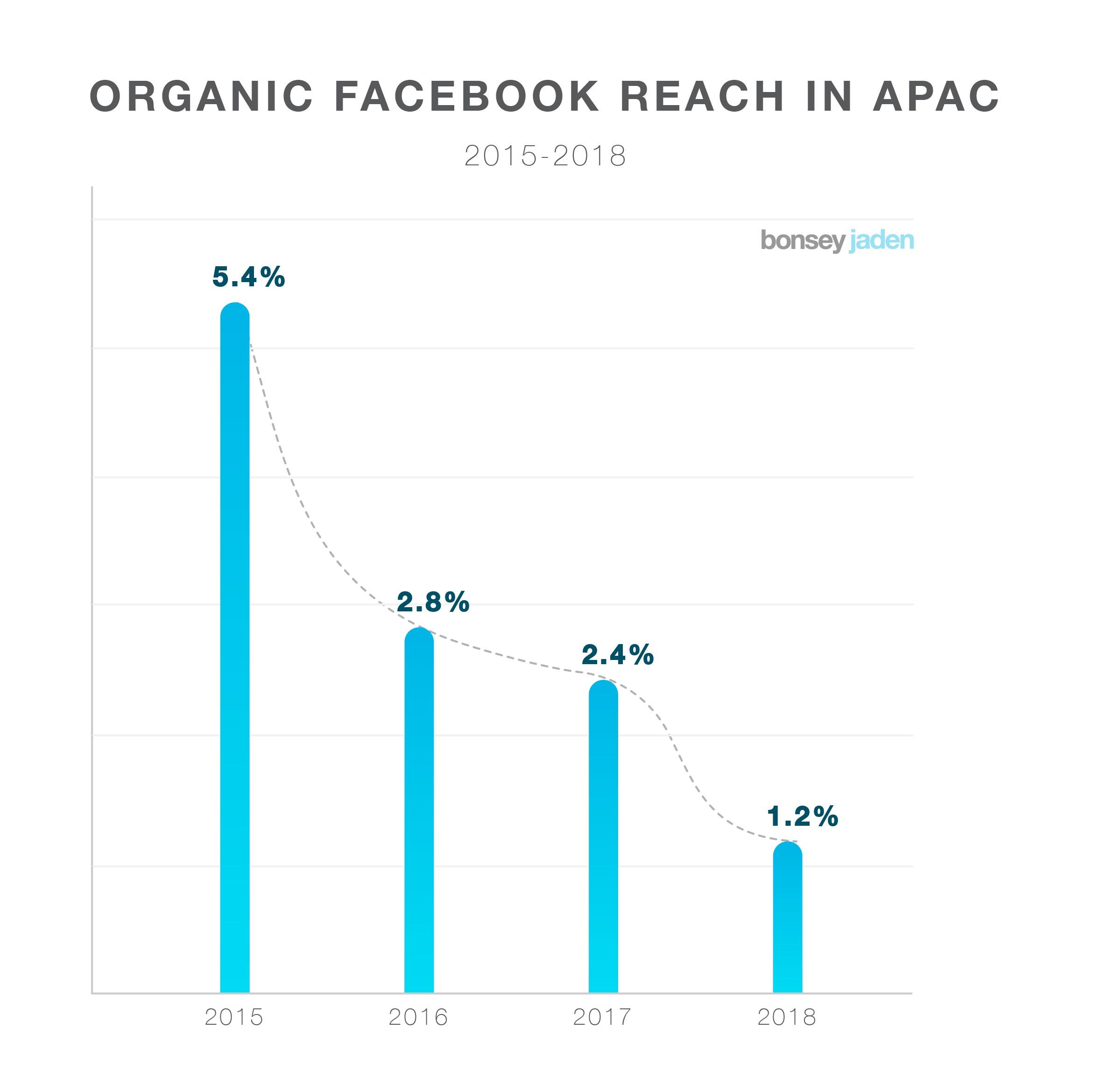 facebook-organic-reach-2018