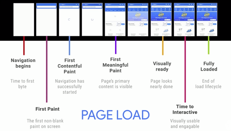 Page Load proces