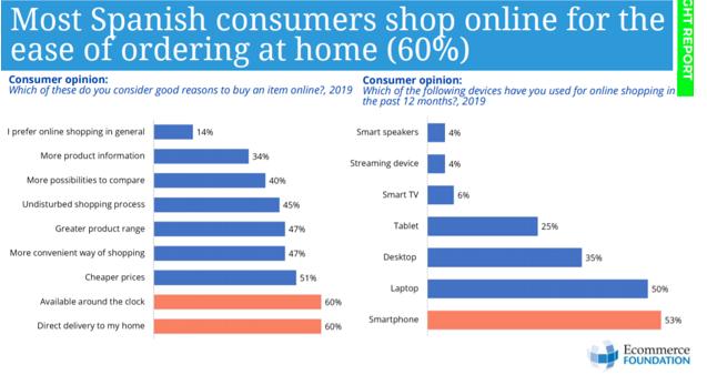 Spanish consumers