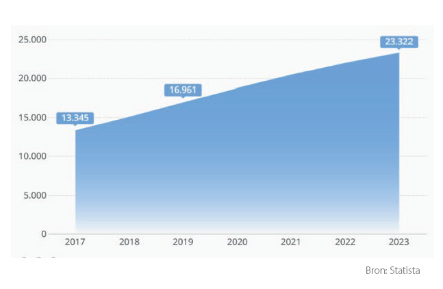 stijging e-commerce Spanje